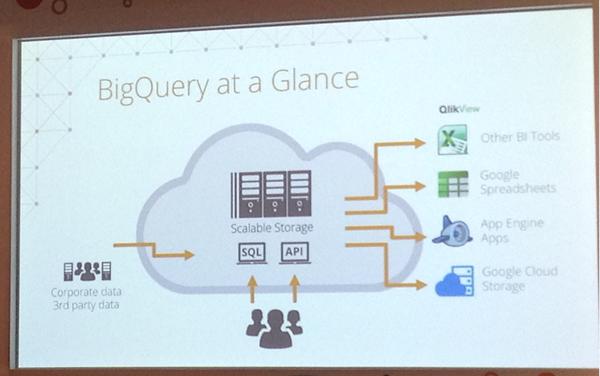 BigQueryを通じたRawData提供の正式発表