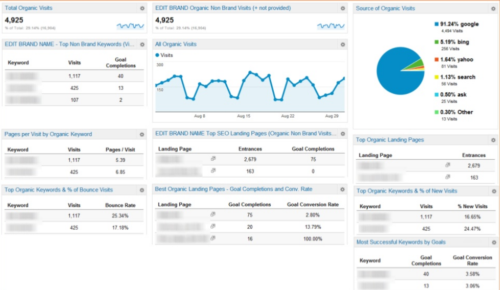 google-analytics-seo-dashboard